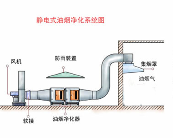 餐饮行业废气处理(图1)