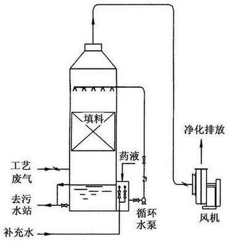 纺织、印染废气处理(图1)